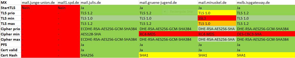 SSL Mailserver